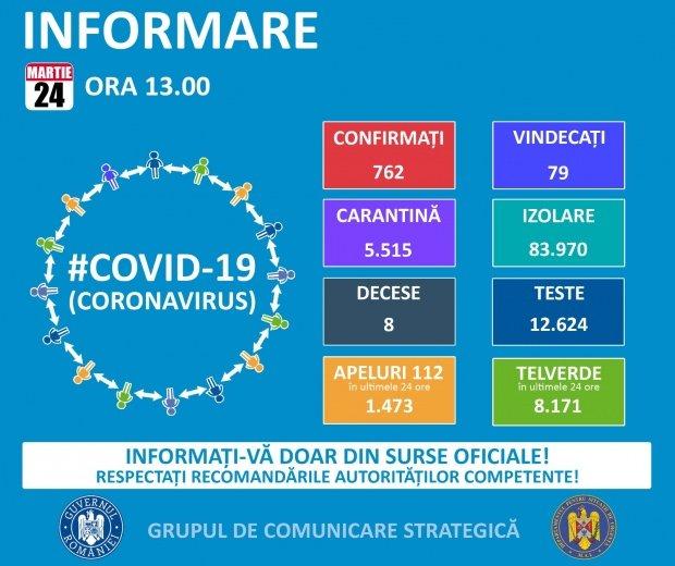 Ultimul bilanț Coronavirus în România transmis de Grupul de Comunicare Strategică