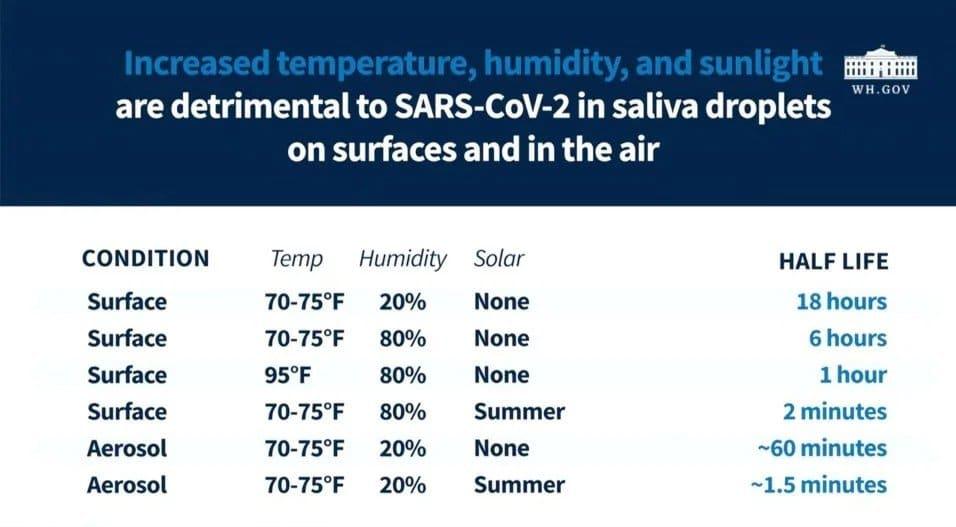 Studiu american: Căldura, umiditatea și razele soarelui distrug mai repede noul coronavirus