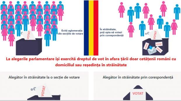 Alegeri pentru Parlamentul României 2020 – Informații vot străinătate