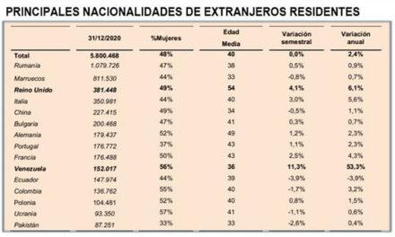 Numărul românilor din Spania a depășit oficial cifra de un milion. Cea mai mare diasporă din Spania!